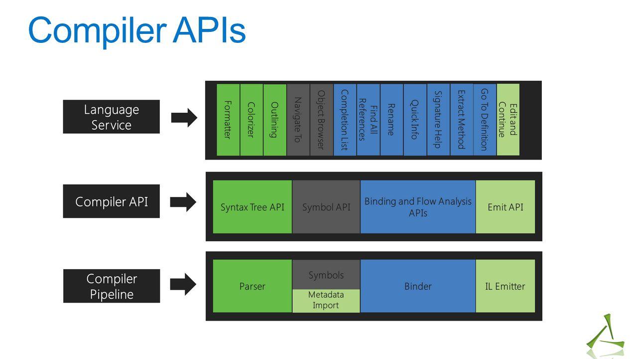 Compiler APIs