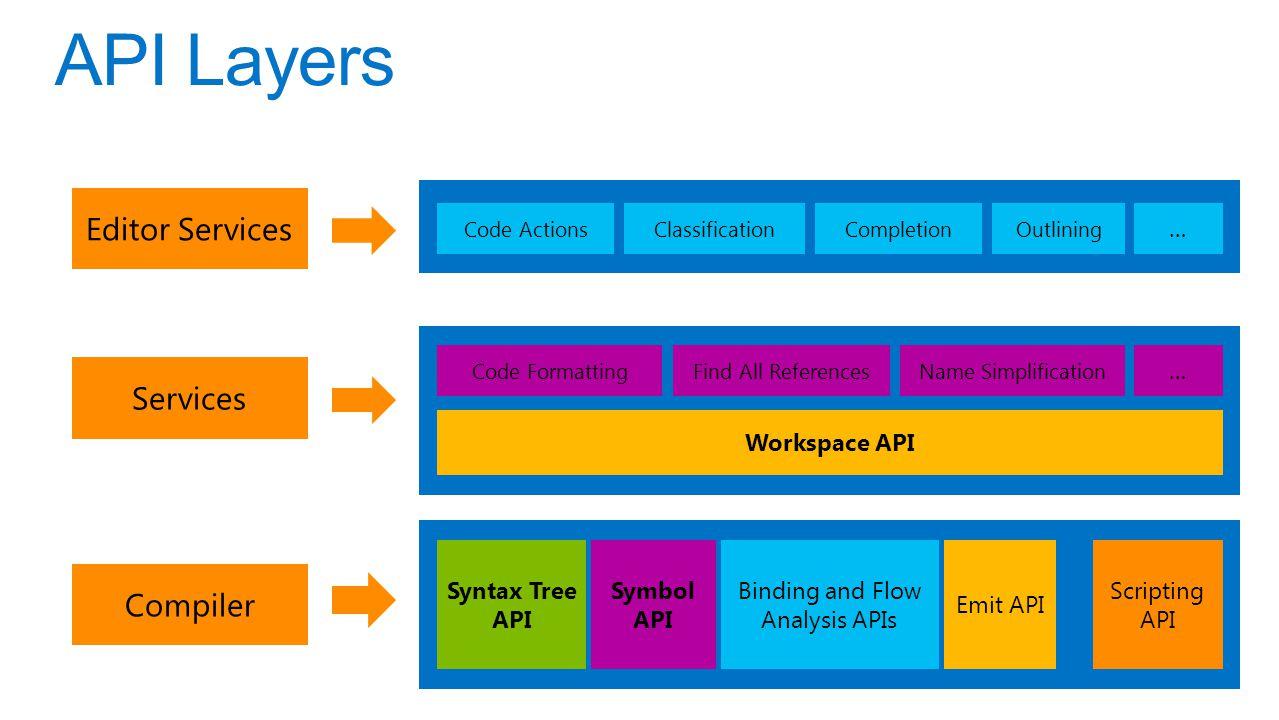 Symbol API API Layers Services Compiler Syntax Tree API Binding and Flow Analysis APIs Emit API Scripting API Workspace API Code FormattingFind All Re