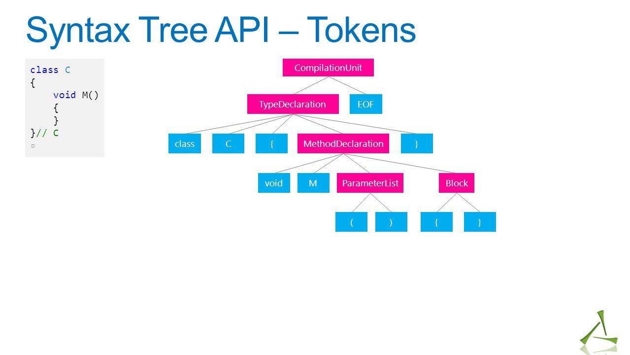 Syntax Tree API – Tokens CompilationUnit TypeDeclaration classC{MethodDeclaration} EOF voidMParameterListBlock (){} class C { void M() { } }// C ▫