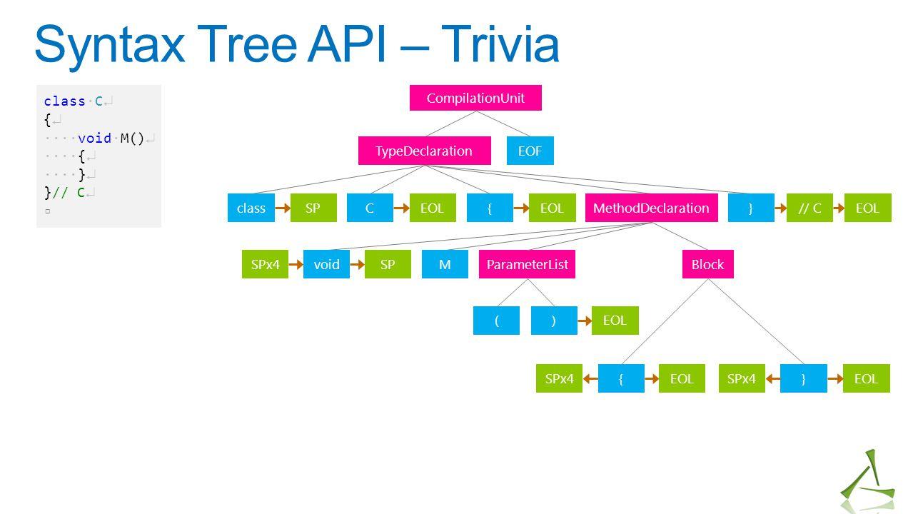 Syntax Tree API – Trivia CompilationUnit TypeDeclaration classC{MethodDeclaration} EOF voidMParameterListBlock () {} SPEOL // C SPx4SP EOL SPx4EOLSPx4
