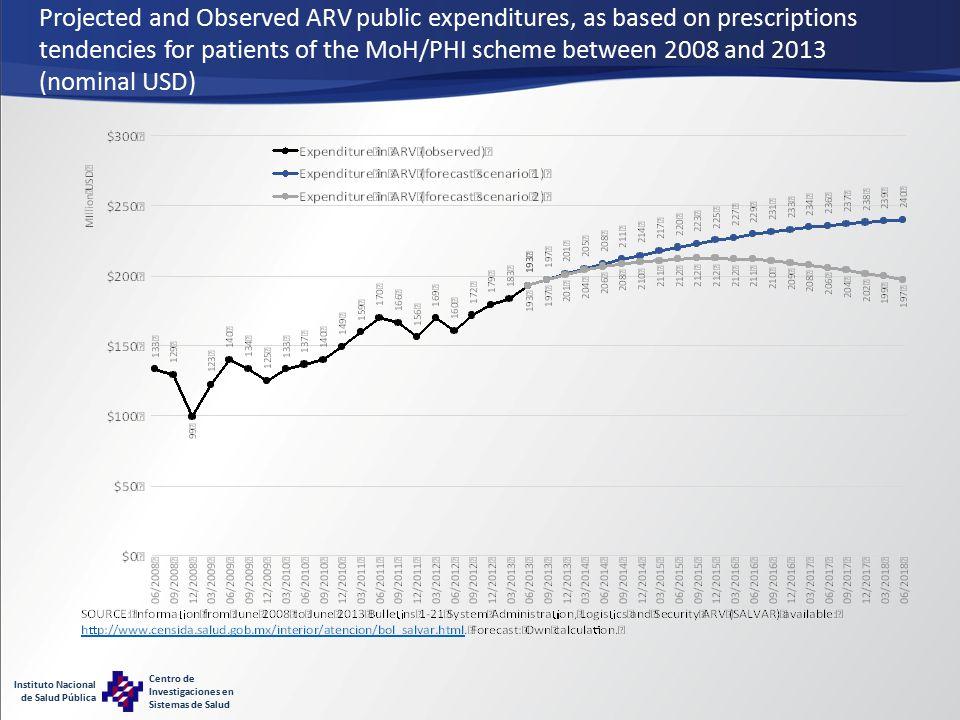 Instituto Nacional de Salud Pública Centro de Investigaciones en Sistemas de Salud Projected and Observed ARV public expenditures, as based on prescriptions tendencies for patients of the MoH/PHI scheme between 2008 and 2013 (nominal USD)