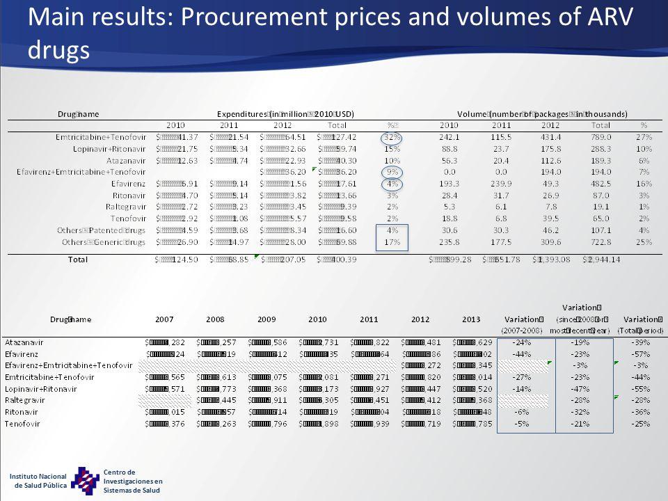 Instituto Nacional de Salud Pública Centro de Investigaciones en Sistemas de Salud Main results: Procurement prices and volumes of ARV drugs