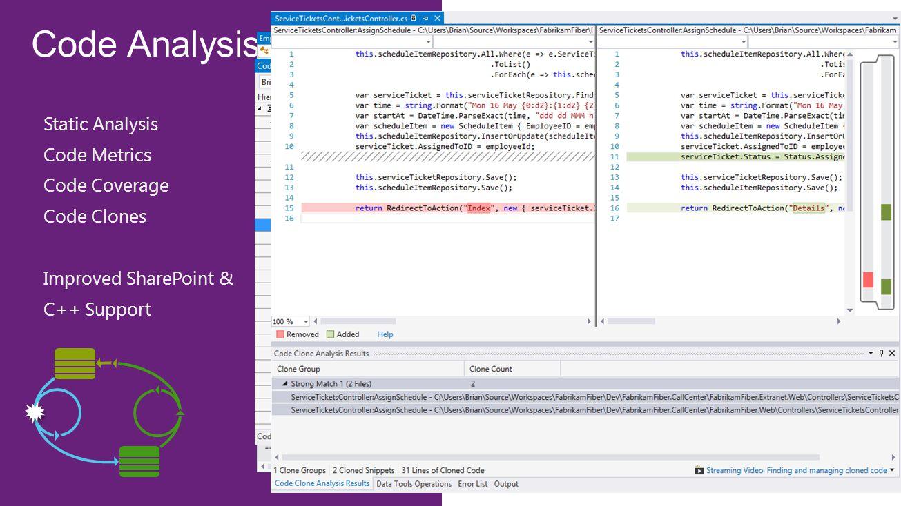 Code Analysis Static Analysis Code Metrics Code Coverage Code Clones Improved SharePoint & C++ Support