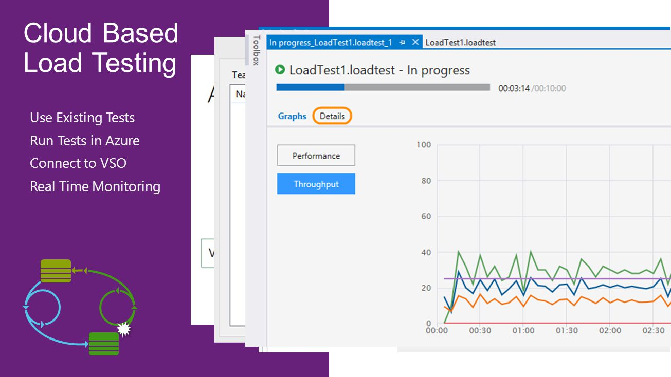 Cloud Based Load Testing Use Existing Tests Run Tests in Azure Connect to VSO Real Time Monitoring