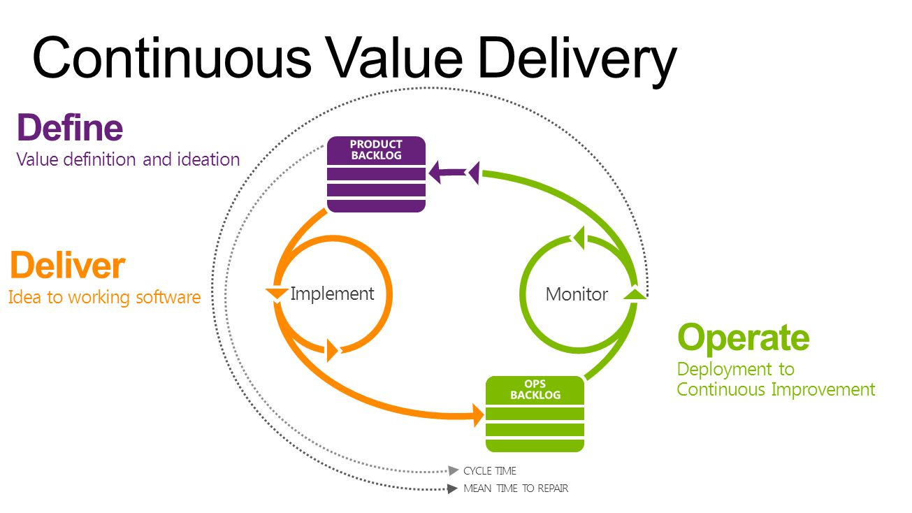 Continuous Value Delivery Agile Portfolio Management Kanban customization Work item tagging Work item charts Team Rooms Code discussions Flexible version control Cloud load testing Web-based test management Continuous Deployment Automated builds and CI Application Insights Stakeholder feedback requests Monaco