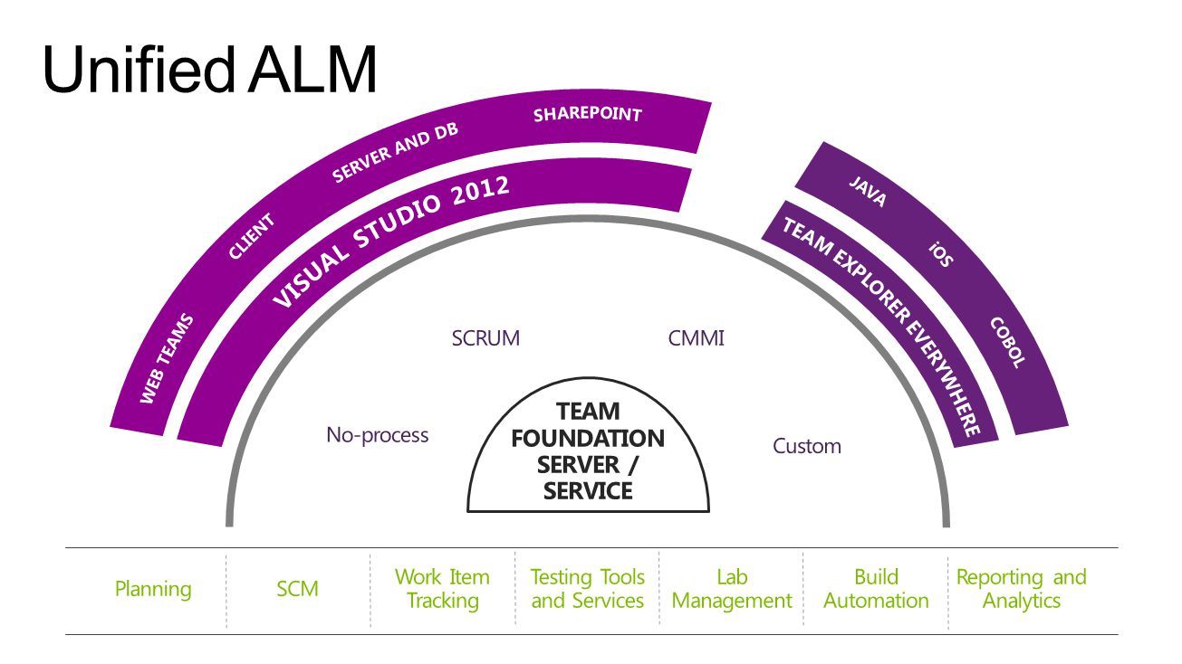 Release Management Automation Collaboration TFS Integration Analytics & Reporting