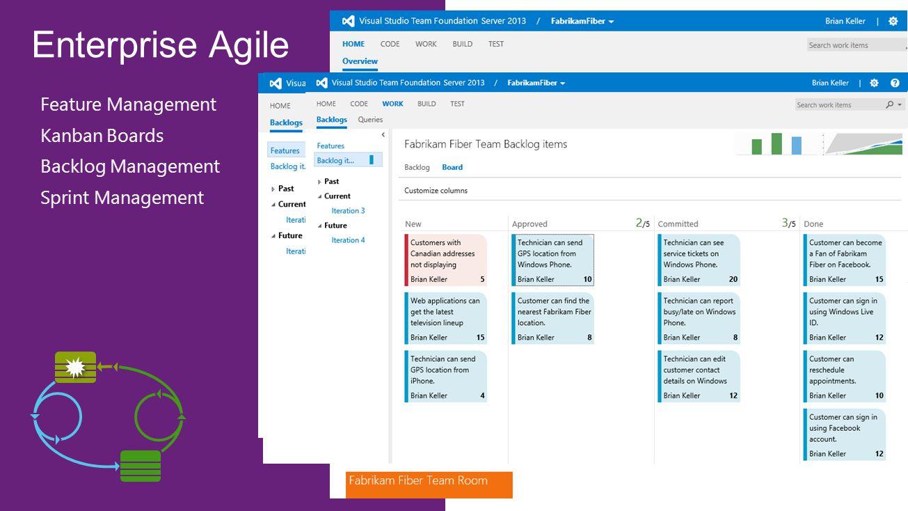 Enterprise Agile Feature Management Kanban Boards Backlog Management Sprint Management
