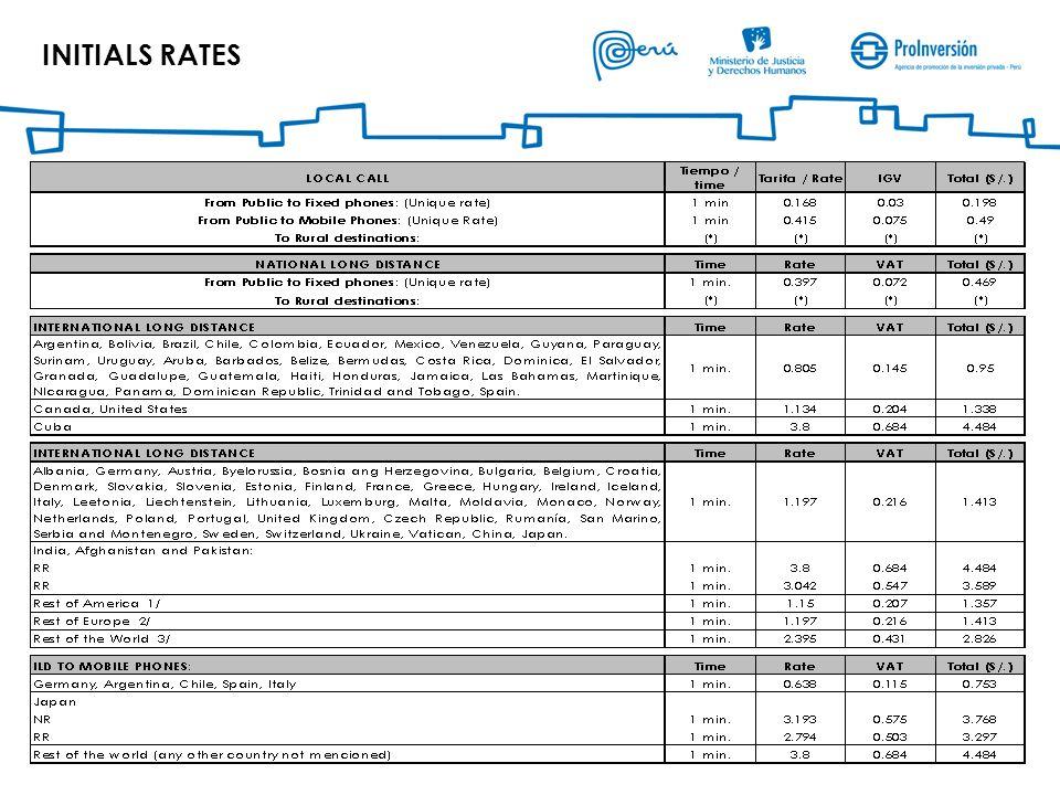 INITIALS RATES