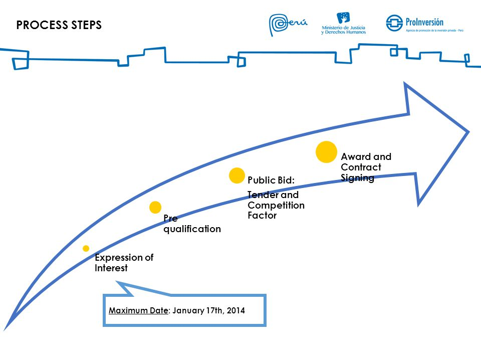 Expression of Interest Pre qualification Public Bid: Tender and Competition Factor Award and Contract Signing PROCESS STEPS Maximum Date: January 17th, 2014