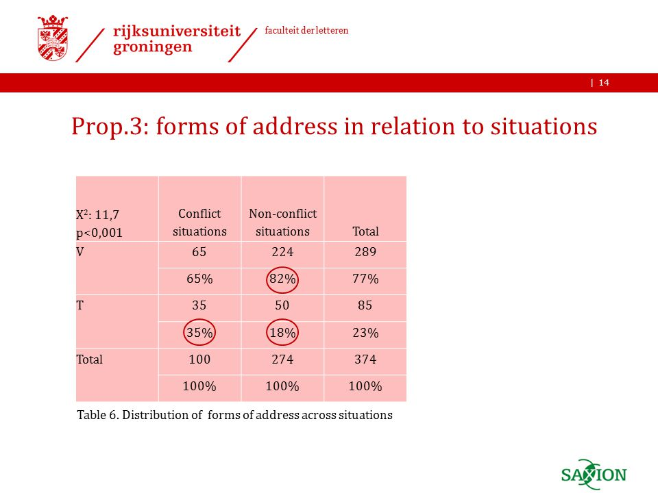 | faculteit der letteren Prop.3: forms of address in relation to situations 14 Table 6.