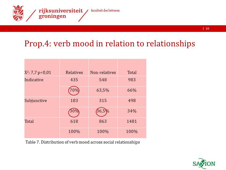 | faculteit der letteren Prop.4: verb mood in relation to relationships 16 Table 7.
