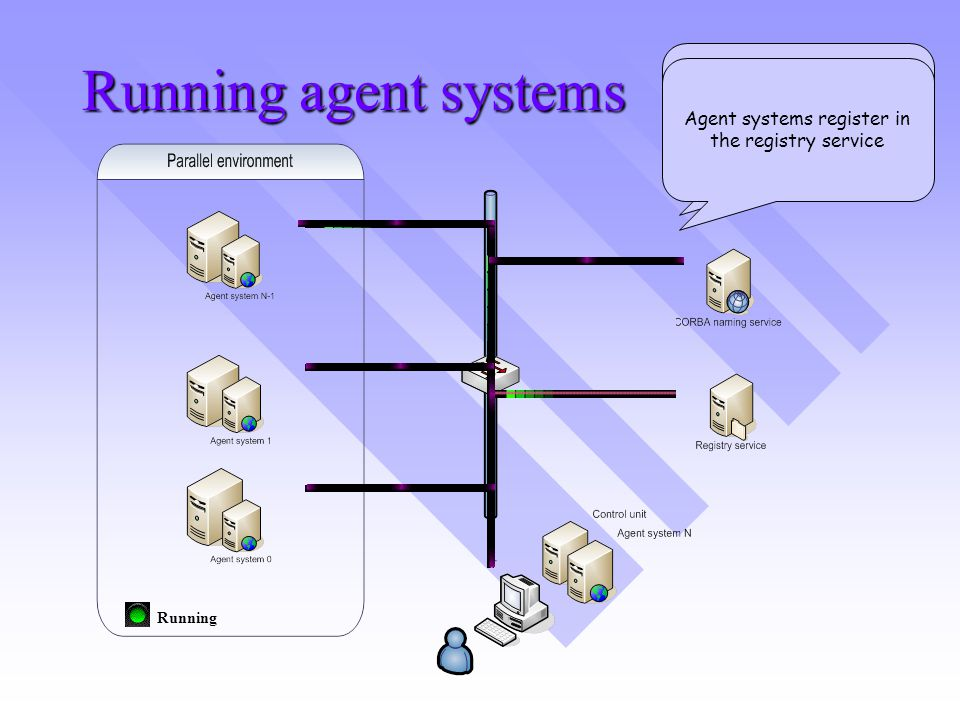 Running agent systems Running Agent systems request the location of the registry service to the CORBA naming service Agent systems register in the registry service