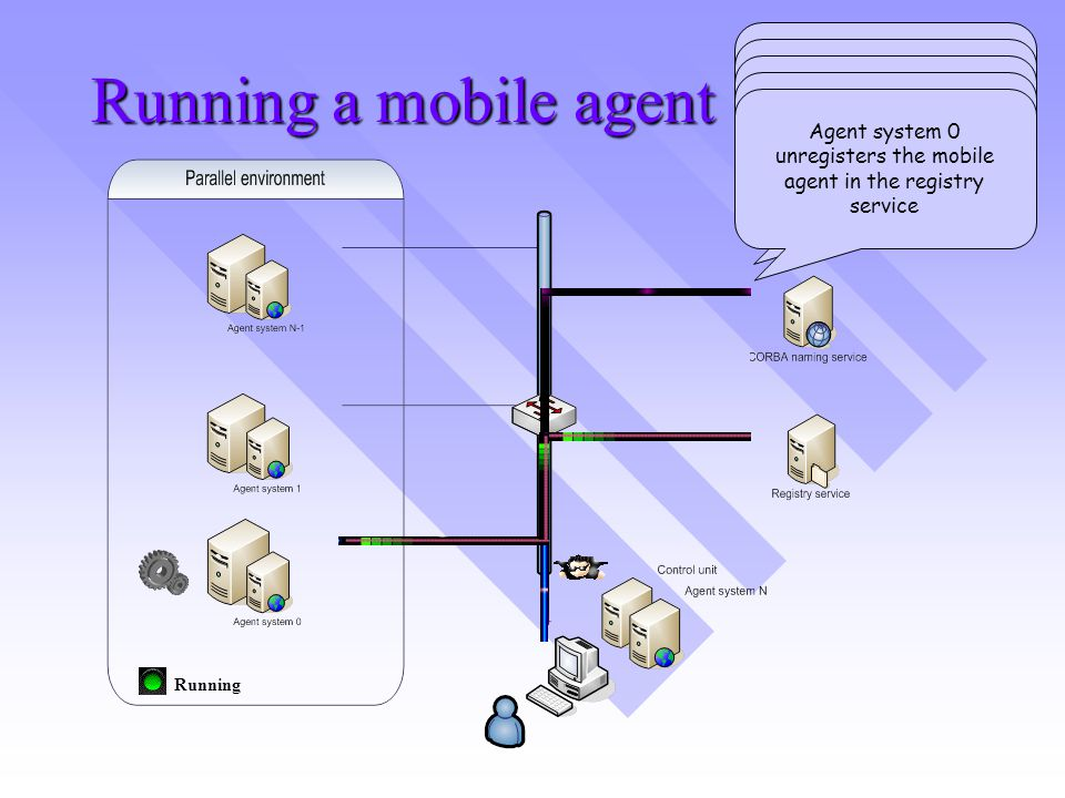 Running a mobile agent Running The control unit requests the location of the first agent system in the path The control unit sends the mobile agent to the first node in the path Agent system 0 registers the mobile agent in the registry service The mobile agent executes a set of operations in the node Agent system 0 unregisters the mobile agent in the registry service
