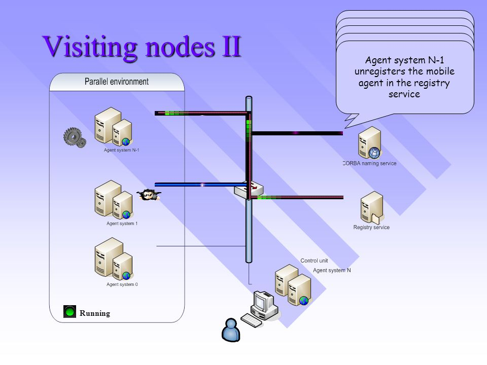 Visiting nodes II Running Agent system 1 requests the location of agent system N-1 in the path Agent system 1 sends the mobile agent to agent system N-1 in the path Agent system N-1 registers the mobile agent in the registry service The mobile agent executes a set of operations in the node Agent system N-1 unregisters the mobile agent in the registry service