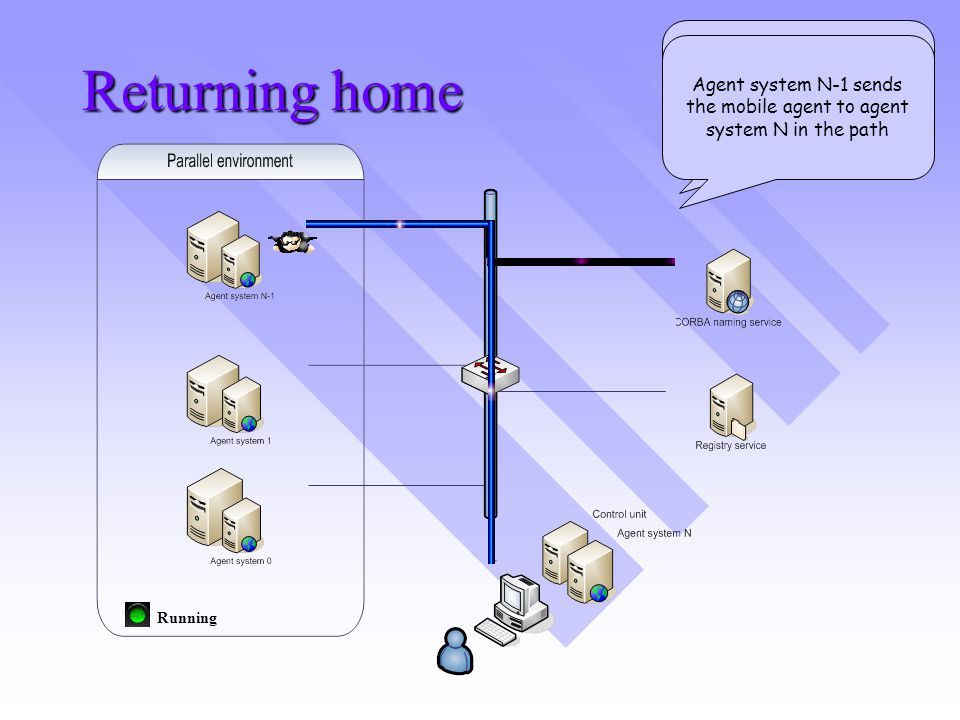 Returning home Running Agent system N-1 requests the location of the agent system N in the path Agent system N-1 sends the mobile agent to agent system N in the path
