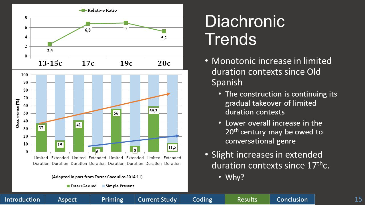 Diachronic Trends Monotonic increase in limited duration contexts since Old Spanish The construction is continuing its gradual takeover of limited duration contexts Lower overall increase in the 20 th century may be owed to conversational genre Slight increases in extended duration contexts since 17 th c.