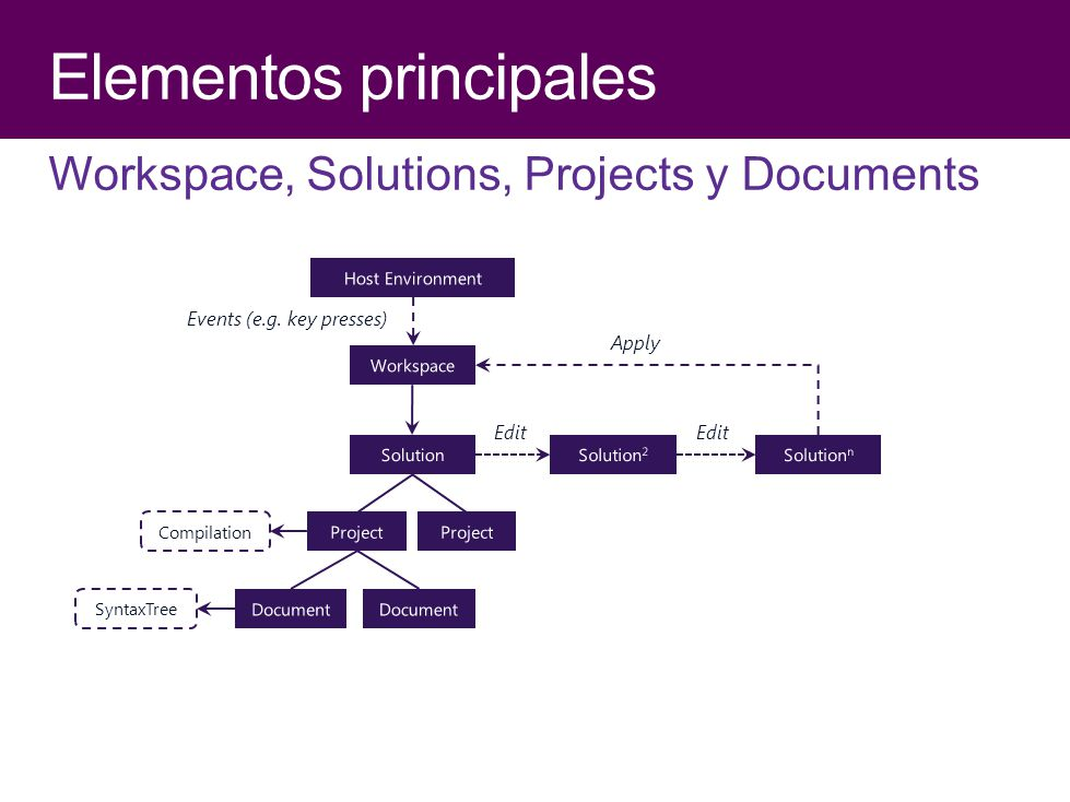 Workspace, Solutions, Projects y Documents Apply Edit SyntaxTree Compilation Events (e.g. key presses)