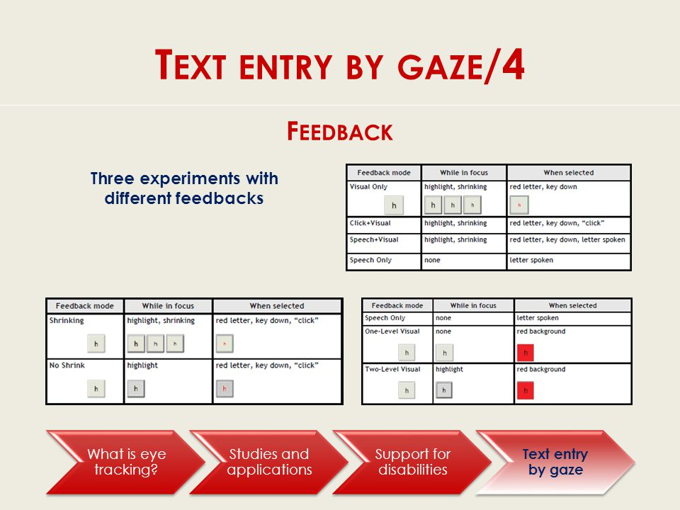 T EXT ENTRY BY GAZE /4 What is eye tracking.