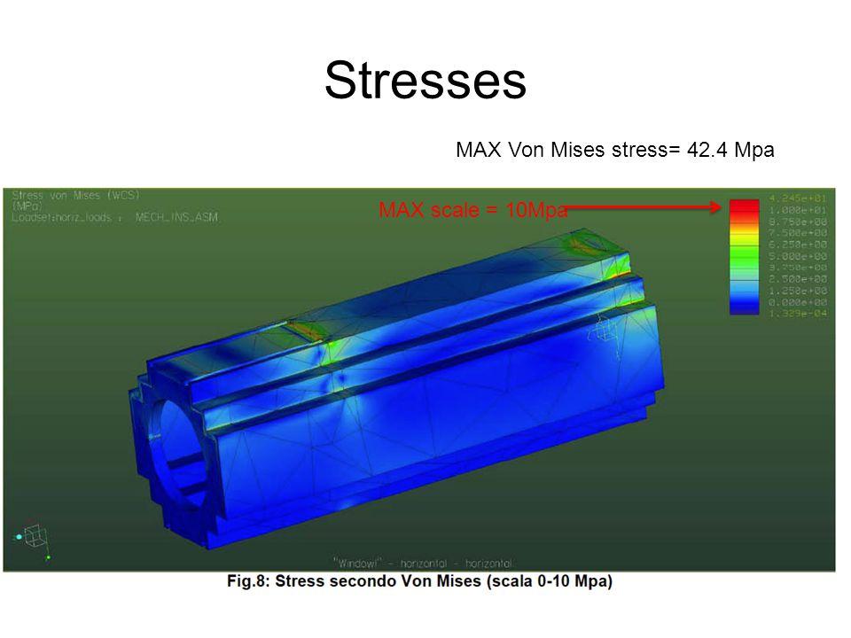 Stresses and errors Color scale = 0-5.5 Mpa MAX scale = 10Mpa Error color scale= 0-5%