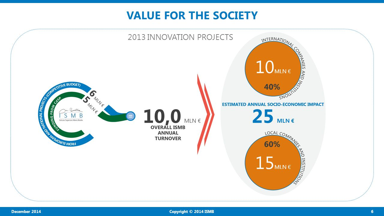 December 2014 6 Copyright © 2014 ISMB VALUE FOR THE SOCIETY 10,0 MLN € 10 MLN € 6 MLN € 5 MLN € 25 MLN € 2013 INNOVATION PROJECTS 15 MLN €
