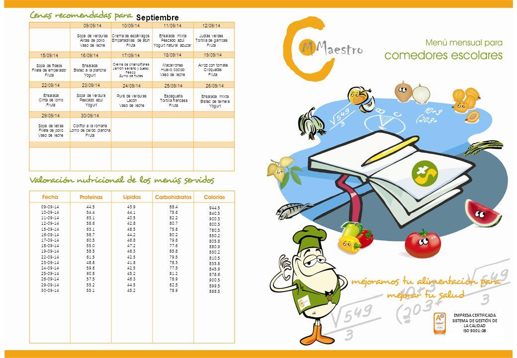 Septiembre EMPRESA CERTIFICADA SISTEMA DE GESTIÓN DE LA CALIDAD ISO 9001:08 09/09/14 Sopa de verduras Alitas de pollo Vaso de leche 10/09/14 Crema de espárragos Empanadillas de atún Fruta 11/09/14 Ensalada mixta Pescado azul Yogurt natural azucar 12/09/14 Judias verdes Tortilla de gambas Fruta 15/09/14 Sopa de fideos Filete de emperador Fruta 16/09/14 Ensalada Bistec a la plancha Yogurt 17/09/14 Crema de champiñones Jamón serrano y queso fresco Zumo de frutas 18/09/14 Macarrones Huevo cocido Vaso de leche 19/09/14 Arroz con tomate Croquetas Fruta 22/09/14 Ensalada Cinta de lomo Fruta 23/09/14 Sopa de verdura Pescado azul Yogurt 24/09/14 Puré de verduras Lacón Vaso de leche 25/09/14 Espaguetis Tortilla francesa Fruta 26/09/14 Ensalada mixta Bistec de ternera Yogurt 29/09/14 Sopa de letras Filete de pollo Vaso de leche 30/09/14 Coliflor a la romana Lomo de cerdo plancha Fruta 09-09-14 10-09-14 11-09-14 12-09-14 15-09-14 16-09-14 17-09-14 18-09-14 19-09-14 22-09-14 23-09-14 24-09-14 25-09-14 26-09-14 29-09-14 30-09-14 44.5 54.4 63.1 58.6 63.1 58.7 60.5 55.0 58.5 61.5 48.8 59.6 60.8 57.5 55.2 55.1 43.9 44.1 40.5 42.8 48.5 44.2 46.8 47.2 48.3 42.5 41.8 42.5 45.2 46.3 44.5 45.2 88.4 75.6 82.2 80.7 75.8 80.2 79.6 77.6 85.8 79.5 78.3 77.5 81.2 78.9 82.5 78.9 944.5 840.5 900.3 800,5 780,5 850.2 805.8 880.9 830.2 810.5 835.8 845.9 878.6 900.5 899.5 868.5