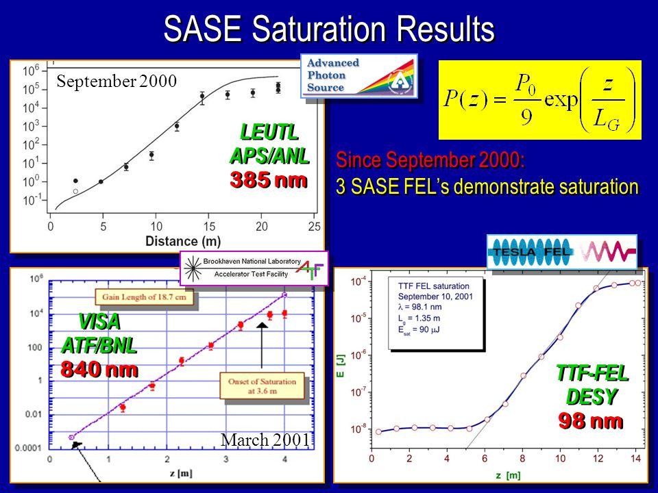 12 SASE Saturation Results TTF-FEL DESY 98 nm TTF-FEL DESY 98 nm Since September 2000: 3 SASE FEL's demonstrate saturation Since September 2000: 3 SASE FEL's demonstrate saturation LEUTL APS/ANL 385 nm LEUTL APS/ANL 385 nm September 2000 VISA ATF/BNL 840 nm VISA ATF/BNL 840 nm March 2001