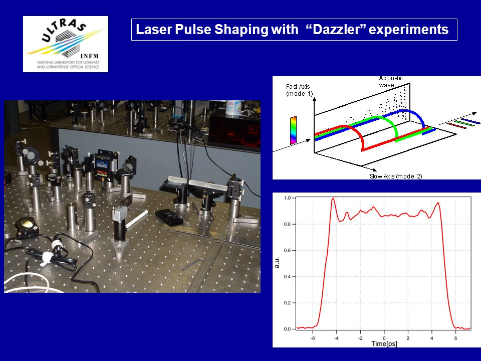 23 Laser Pulse Shaping with Dazzler experiments