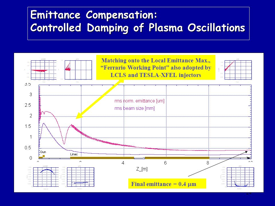 24 Final emittance = 0.4  m Matching onto the Local Emittance Max., Ferrario Working Point also adopted by LCLS and TESLA-XFEL injectors Emittance Compensation: Controlled Damping of Plasma Oscillations