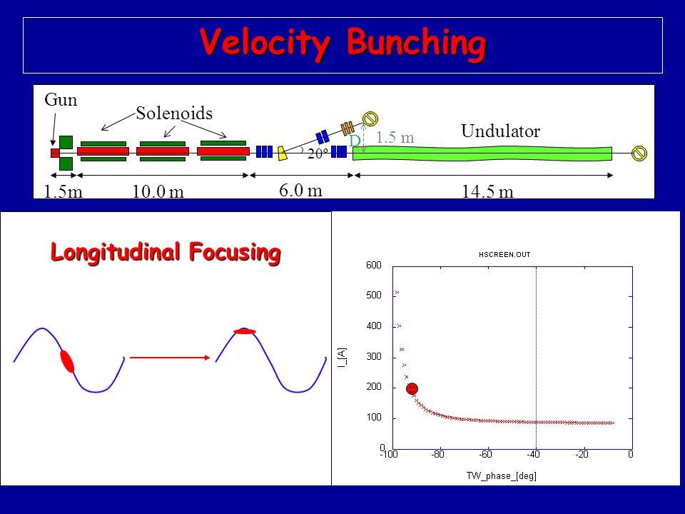 27 14.5 m1.5m 20º 1.5 m D 10.0 m 6.0 m Undulator Gun Solenoids Velocity Bunching Longitudinal Focusing