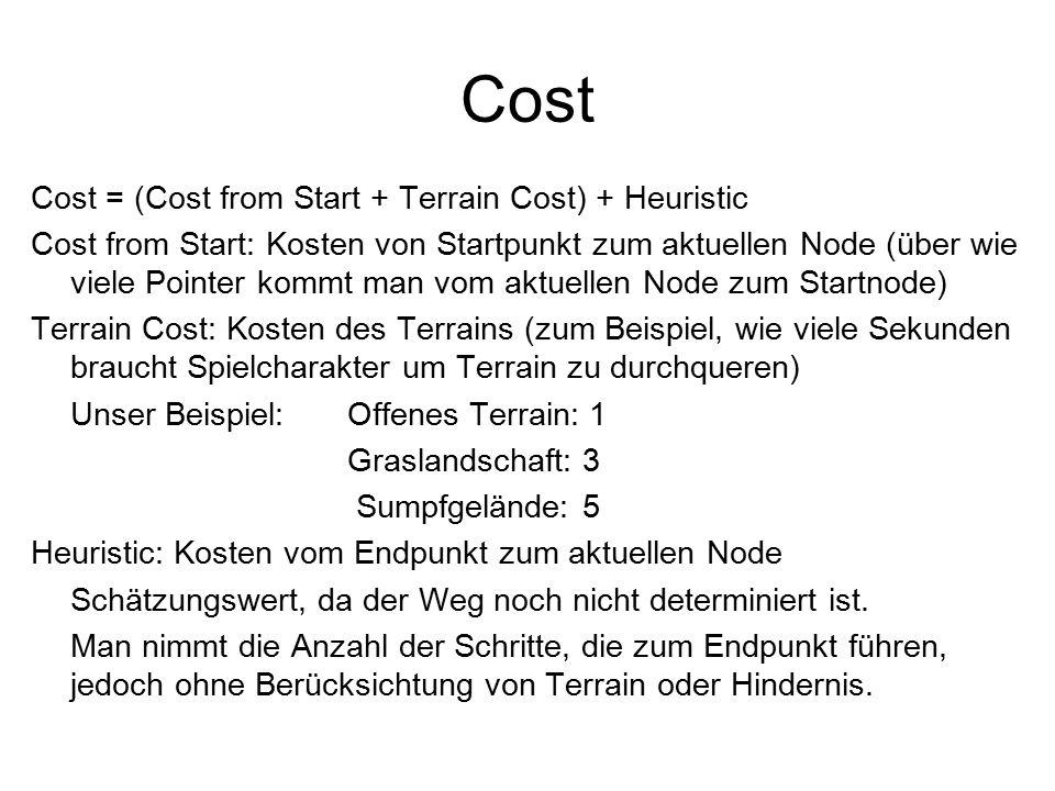 Cost Cost = (Cost from Start + Terrain Cost) + Heuristic Cost from Start: Kosten von Startpunkt zum aktuellen Node (über wie viele Pointer kommt man vom aktuellen Node zum Startnode) Terrain Cost: Kosten des Terrains (zum Beispiel, wie viele Sekunden braucht Spielcharakter um Terrain zu durchqueren) Unser Beispiel: Offenes Terrain: 1 Graslandschaft: 3 Sumpfgelände: 5 Heuristic: Kosten vom Endpunkt zum aktuellen Node Schätzungswert, da der Weg noch nicht determiniert ist.