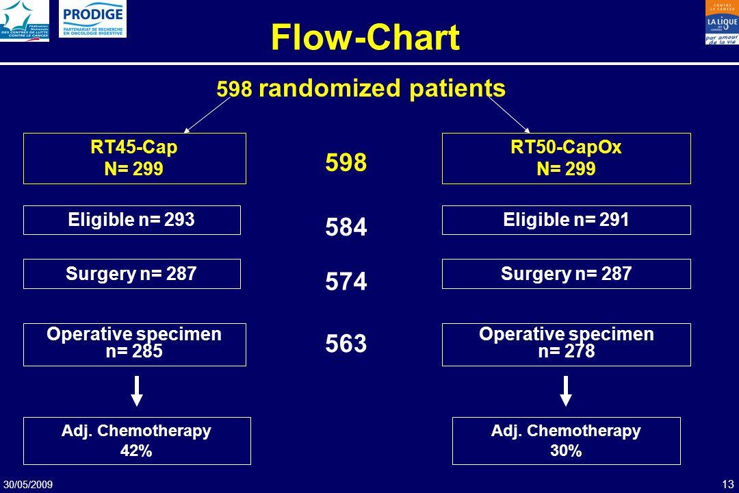 30/05/2009 13 RT45-Cap N= 299 RT50-CapOx N= 299 Eligible n= 293Eligible n= 291 Surgery n= 287 Operative specimen n= 285 Operative specimen n= 278 563