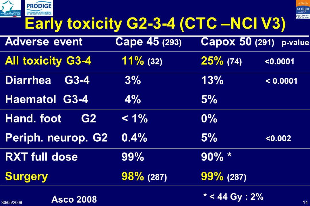 30/05/2009 14 Early toxicity G2-3-4 (CTC –NCI V3) Adverse eventCape 45 (293) Capox 50 (291) p-value All toxicity G3-4 11% (32) 25% (74) <0.0001 Diarrh