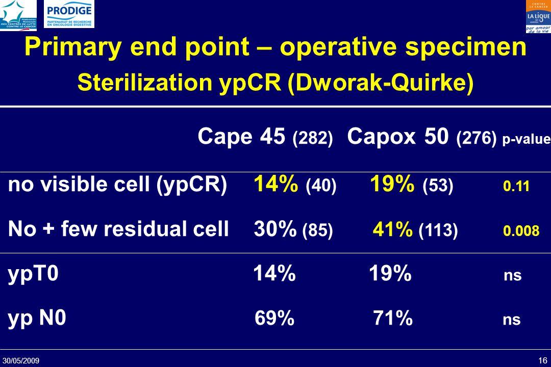 30/05/2009 16 Primary end point – operative specimen Sterilization ypCR (Dworak-Quirke) Cape 45 (282) Capox 50 (276) p-value no visible cell (ypCR) 14
