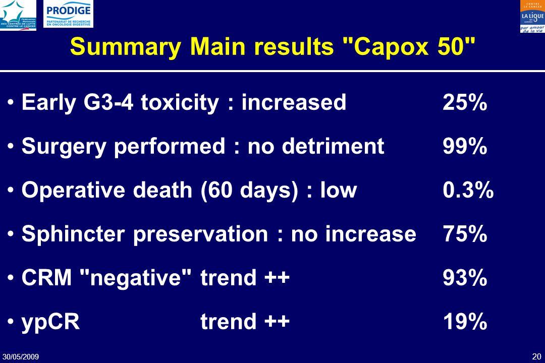30/05/2009 20 Summary Main results