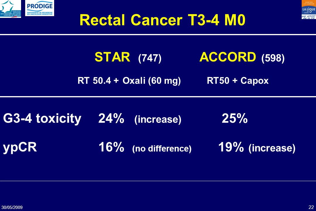 30/05/2009 22 STAR (747) ACCORD (598) RT 50.4 + Oxali (60 mg) RT50 + Capox G3-4 toxicity 24% (increase) 25% ypCR 16% (no difference) 19% (increase) Re