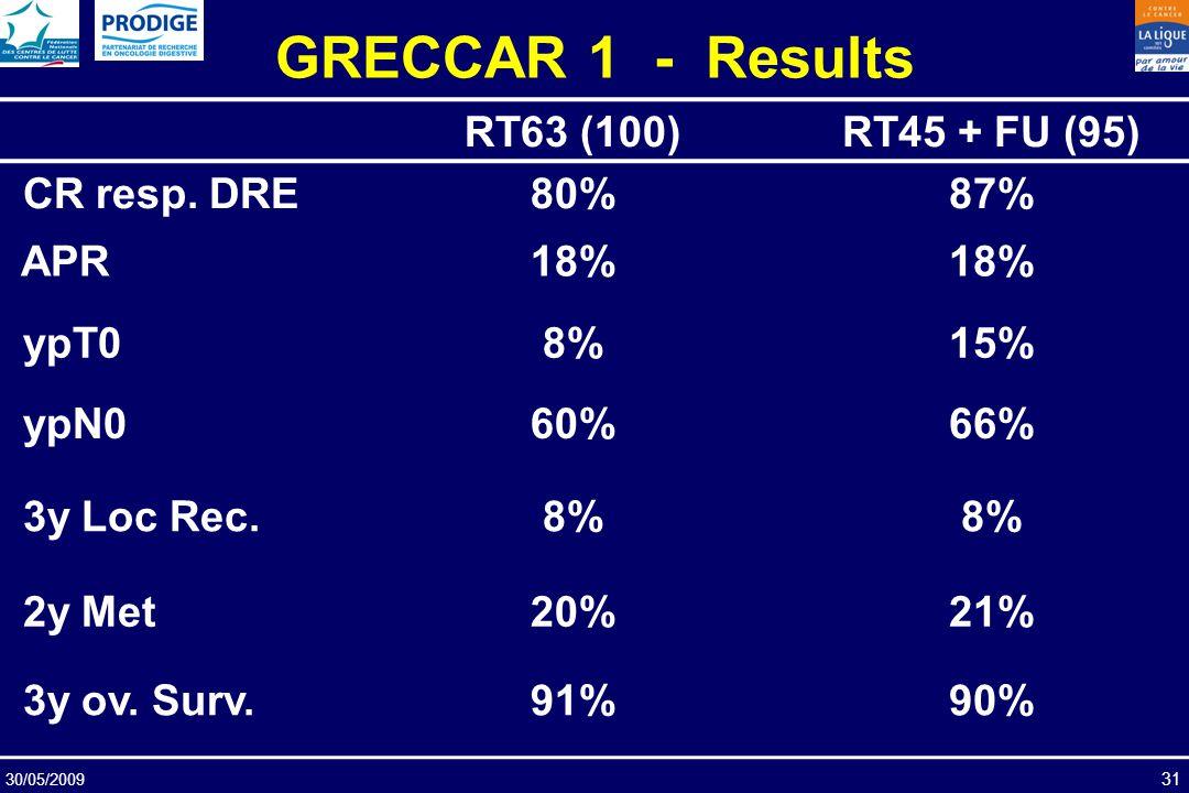 30/05/2009 31 GRECCAR 1 - Results RT63 (100)RT45 + FU (95) CR resp. DRE80%87% APR18% ypT08%15% ypN060%66% 3y Loc Rec.8% 2y Met20%21% 3y ov. Surv.91%90