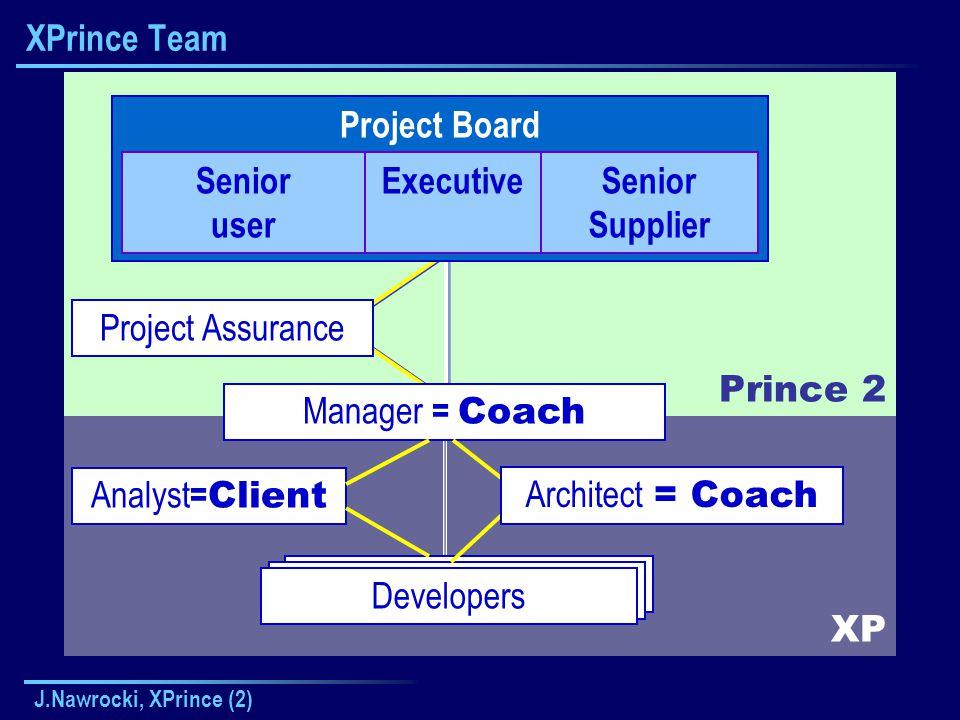 J.Nawrocki, XPrince (2) Project Management Team Executive : Jerzy Nawrocki nawrocki@put.poznan.pl (61) 665 29 80 Senior supplier : Bartosz Walter bartosz.walter@cs.put.poznan.pl (61) 665 29 80 Senior User : Executive