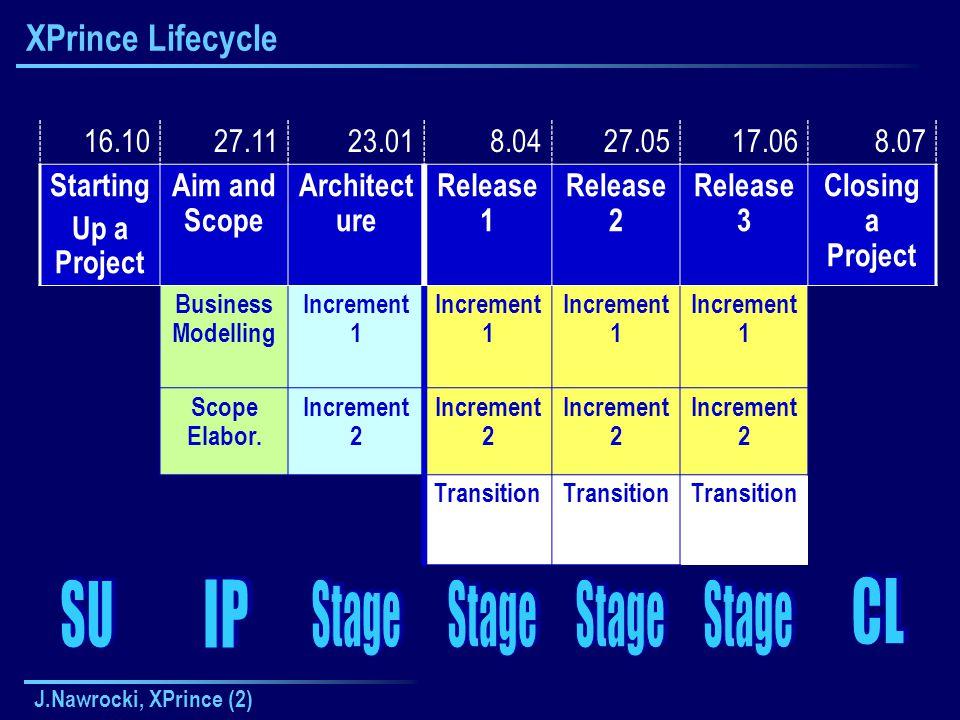 J.Nawrocki, XPrince (2) Project Lifecycle 16.1027.1123.018.0427.0517.061.07 StartingInitiat.Stage1Stage2Stage3Stage4Closing Inception 17.10-6.11 Elaborat.
