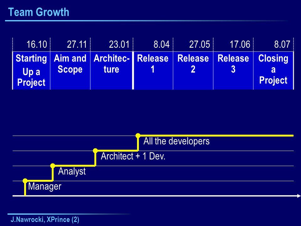 "J.Nawrocki, XPrince (2) Metoda FAST / JAD""Klient FAST = Facilitated Application Specification Technique JAD Joint Application Development Prowadzący Analityk"