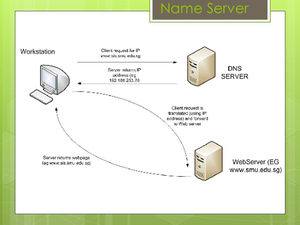 The function of DNS is to translate computer names to IP addresses Name Server Use Port 53 Protocol Of Nameserver is : TCP/IP Name Server