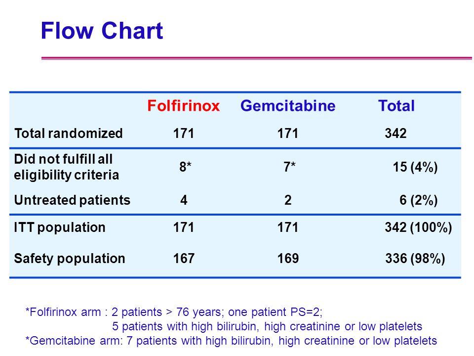 Flow Chart FolfirinoxGemcitabine Total Total randomized171 342 Did not fulfill all eligibility criteria 8* 7* 15 (4%) Untreated patients42 6 (2%) ITT
