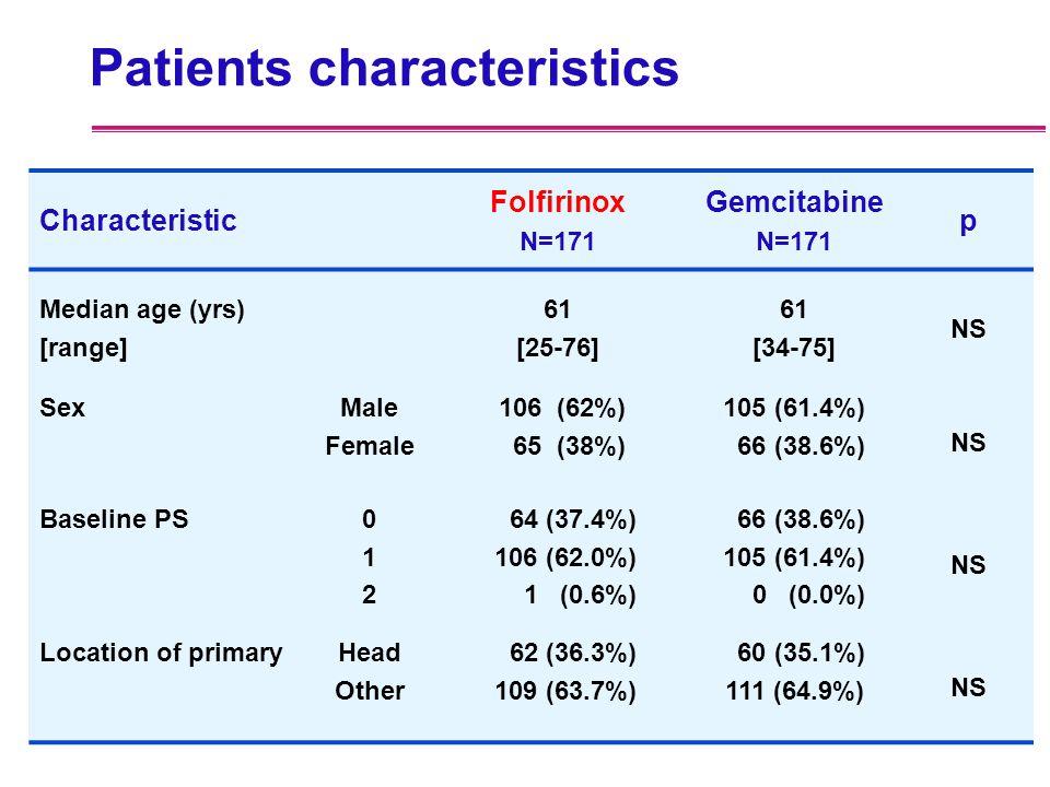 Patients characteristics Characteristic Folfirinox N=171 Gemcitabine N=171 p Median age (yrs) [range] 61 [25-76] 61 [34-75] NS SexMale Female 106 (62%