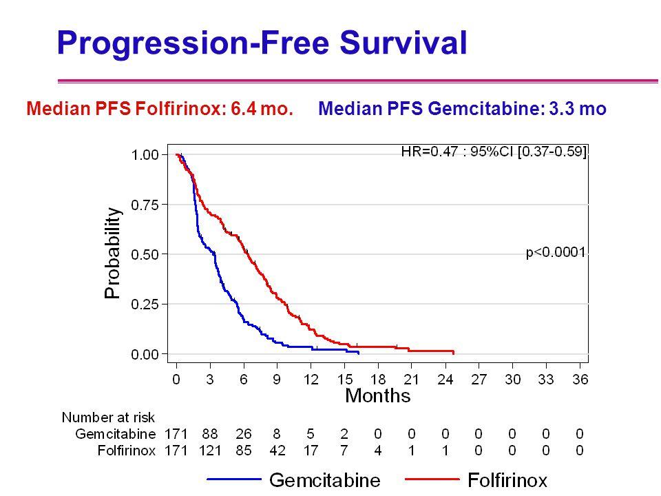 Progression-Free Survival Median PFS Folfirinox: 6.4 mo. Median PFS Gemcitabine: 3.3 mo