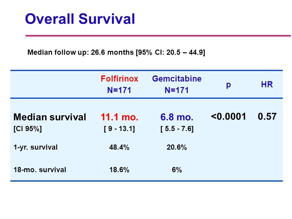 Overall Survival Folfirinox N=171 Gemcitabine N=171 pHR Median survival [CI 95%] 11.1 mo. [ 9 - 13.1] 6.8 mo. [ 5.5 - 7.6] <0.0001 0.57 1-yr. survival