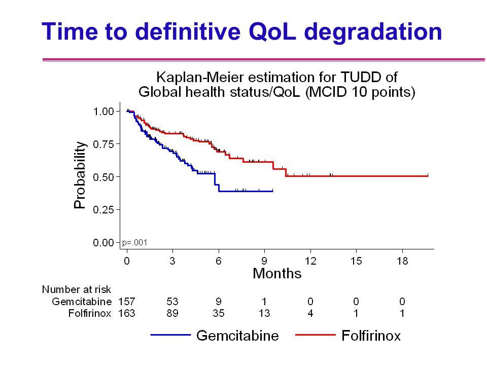 Time to definitive QoL degradation