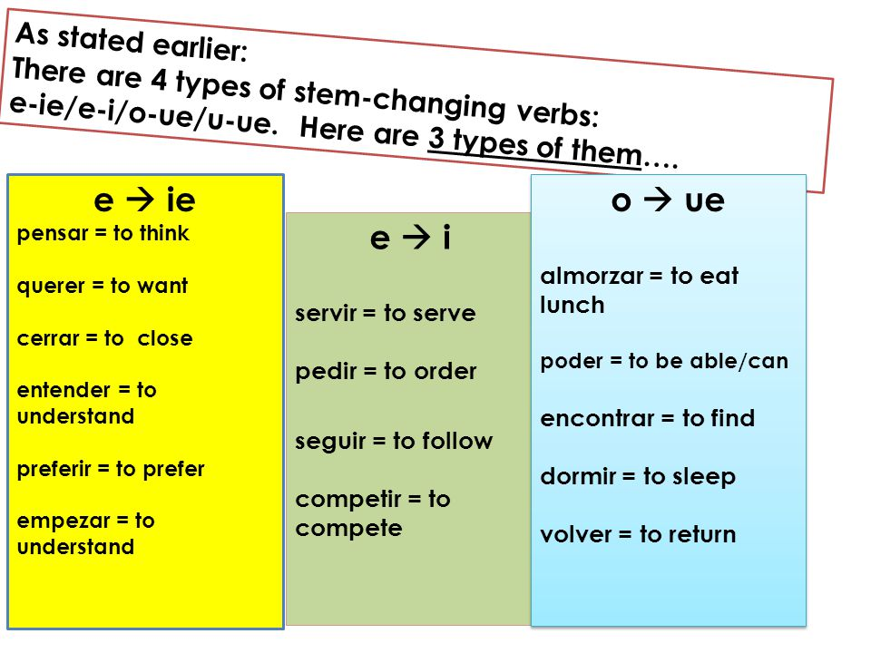 As stated earlier: There are 4 types of stem-changing verbs: e-ie/e-i/o-ue/u-ue. Here are 3 types of them…. e  ie pensar = to think querer = to want