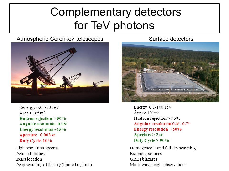 Complementary detectors for TeV photons Atmospheric Cerenkov telescopesSurface detectors Eenergíy 0.05-50 TeV Área > 10 4 m 2 Hadron rejection > 99% Angular resolutión 0.05 o Energy resolution ~15% Aperture 0.003 sr Duty Cycle 10% Energy 0.1-100 TeV Área > 10 4 m 2 Hadron rejection > 95% Angular resolution 0.3 o - 0.7 o Energy resolution ~50% Aperture > 2 sr Duty Cycle > 90% High resolution spectra Detailed studies Exact location Deep scanning of the sky (limited regions)‏ Homogéneous and full sky scanning Extended sources GRBs blazares‏ Multi-wavelenght observations