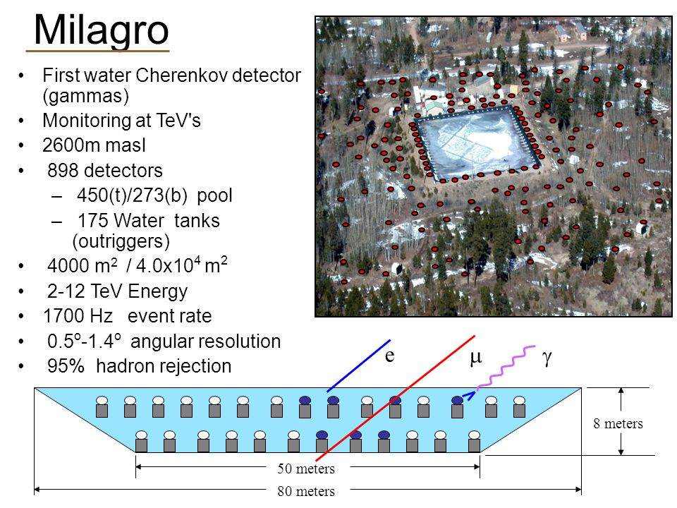 Milagro 8 meters e  80 meters 50 meters First water Cherenkov detector (gammas)‏ Monitoring at TeV s 2600m masl 898 detectors – 450(t)/273(b) pool – 175 Water tanks (outriggers)‏ 4000 m 2 / 4.0x10 4 m 2 2-12 TeV Energy 1700 Hz event rate 0.5 o -1.4 o angular resolution 95% hadron rejection