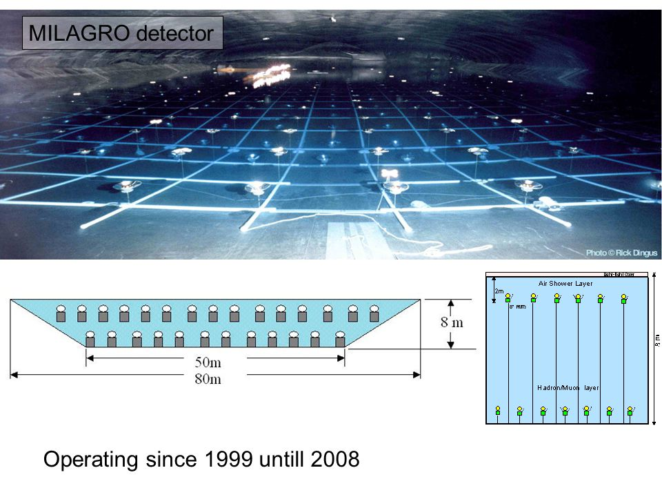 MILAGRO detector Operating since 1999 untill 2008
