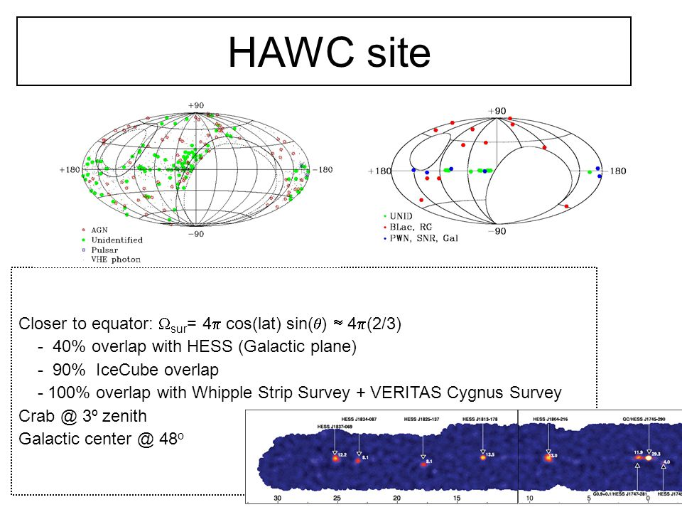 HAWC site Closer to equator:  sur = 4  cos(lat) sin(  )  4  (2/3)‏ - 40% overlap with HESS (Galactic plane) - 90% IceCube overlap - 100% overlap with Whipple Strip Survey + VERITAS Cygnus Survey Crab @ 3º zenith Galactic center @ 48 o